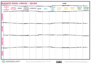 business model canvas review 1