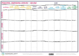 personal branding canvas review 1