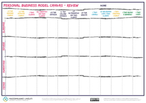 personal business model canvas review 1