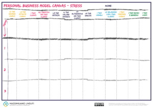 personal business model canvas stress 1