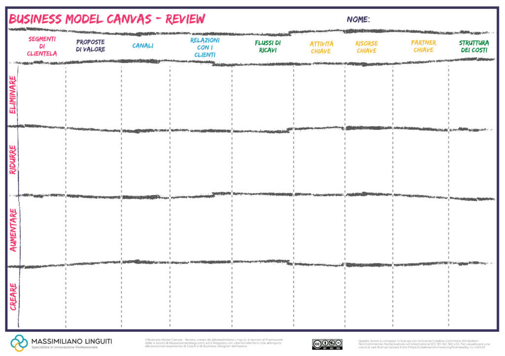 business model canvas review 3